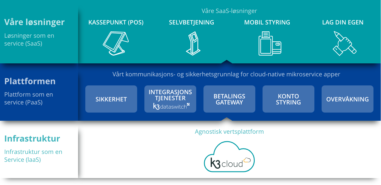 Infographic showing the three core models of cloud computing.